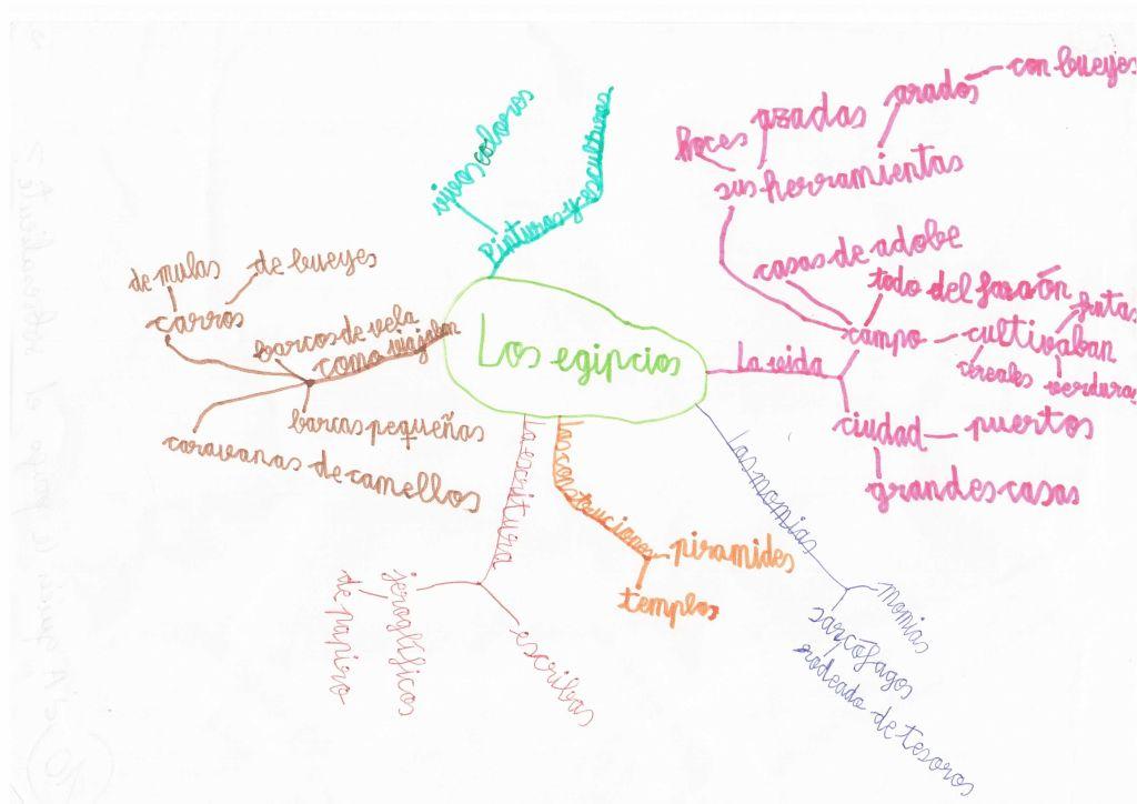 im mapa mental egipcios y romanos (7)