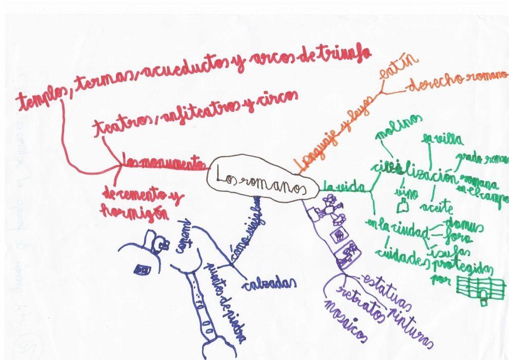 im mapa mental egipcios y romanos (8)
